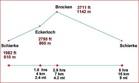 elevations in schierke hike to brocken