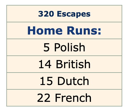 List of Colditz Castle escapes by nationality