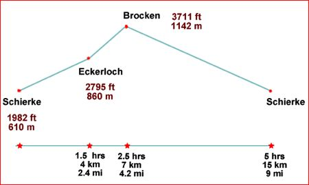 Drawing of elevations and distances on hike from Schierke to the Brocken summit, Harz Mountains